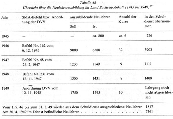Das-Leben-der-Werktätigen-in-der-Magdeburger-Börde